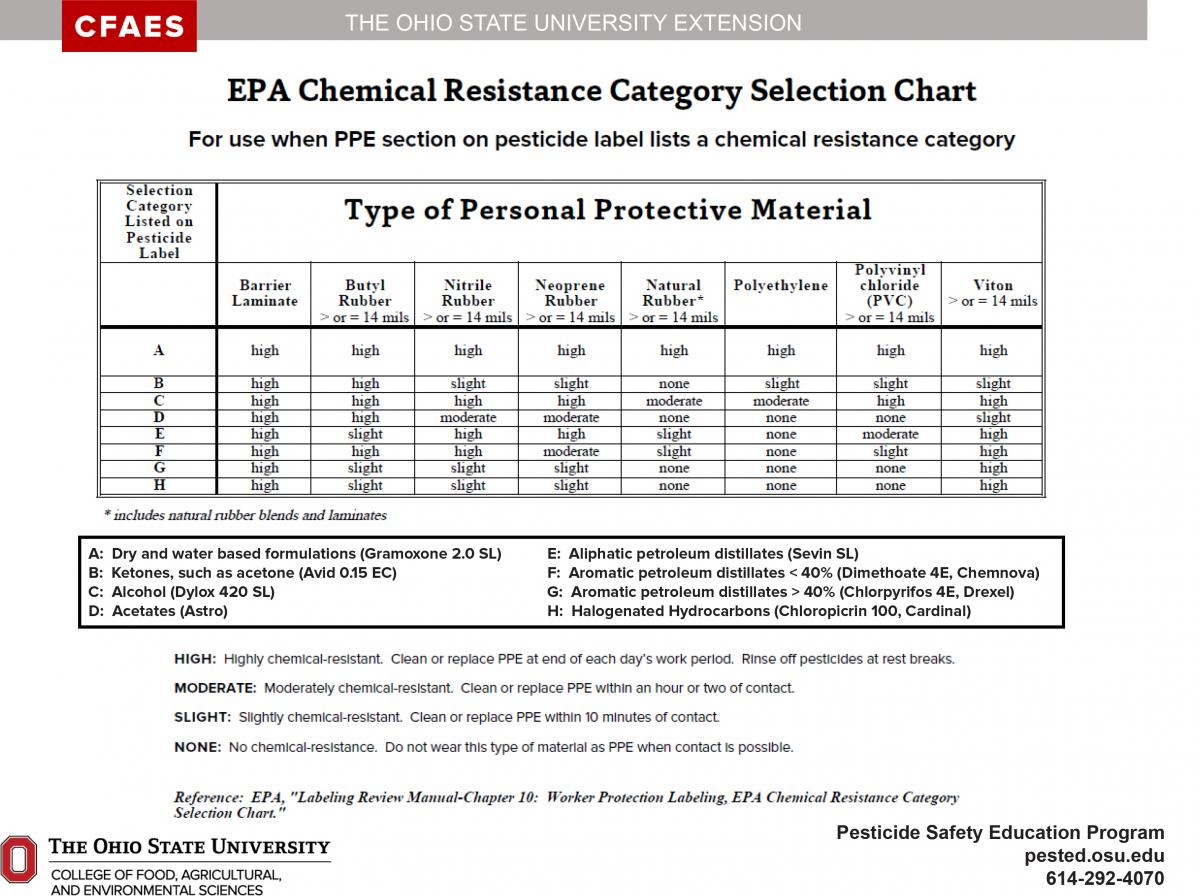 Chemical Resistance Category Selection Chart